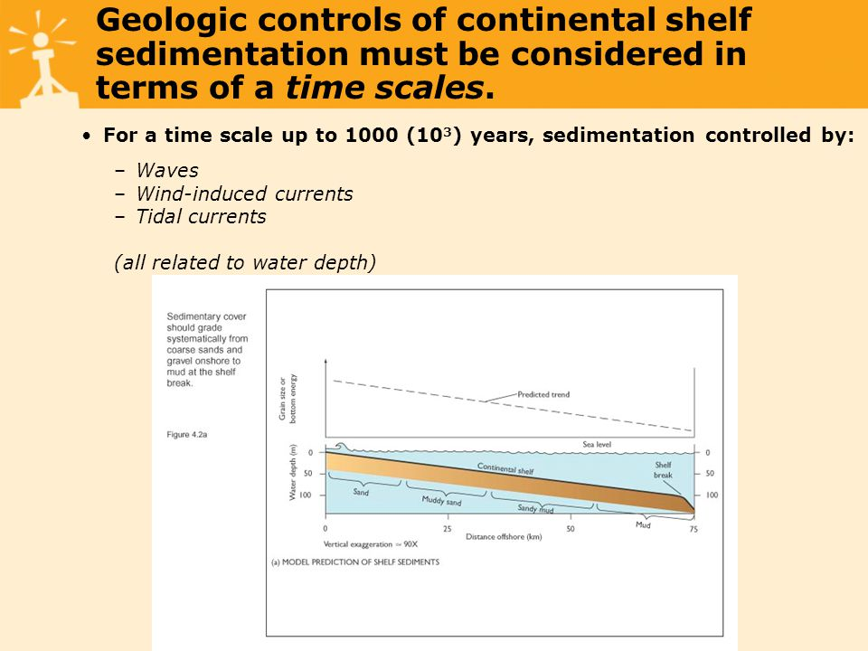 Geologic controls of continental shelf sedimentation must be considered in terms of a time scales.