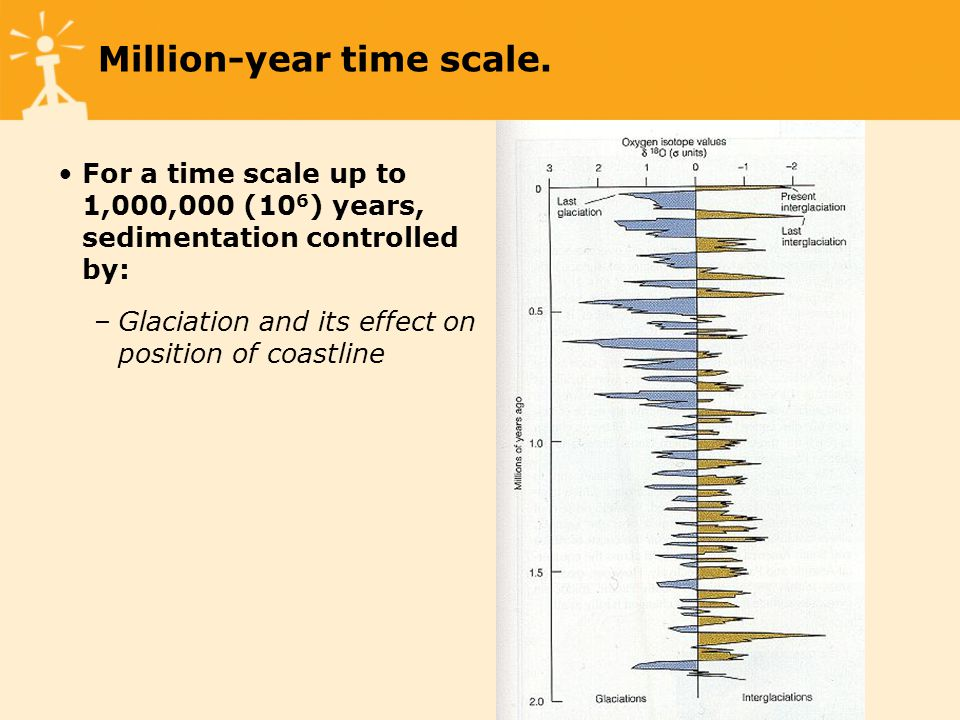 Million-year time scale.