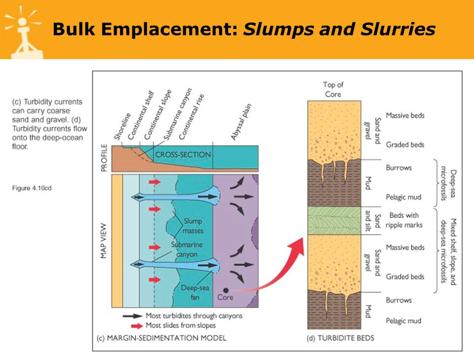Bulk Emplacement: Slumps and Slurries
