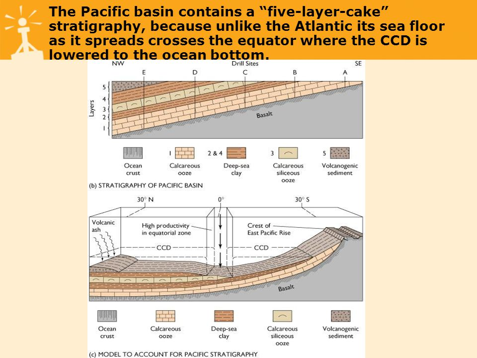 The Pacific basin contains a five-layer-cake stratigraphy, because unlike the Atlantic its sea floor as it spreads crosses the equator where the CCD is lowered to the ocean bottom.