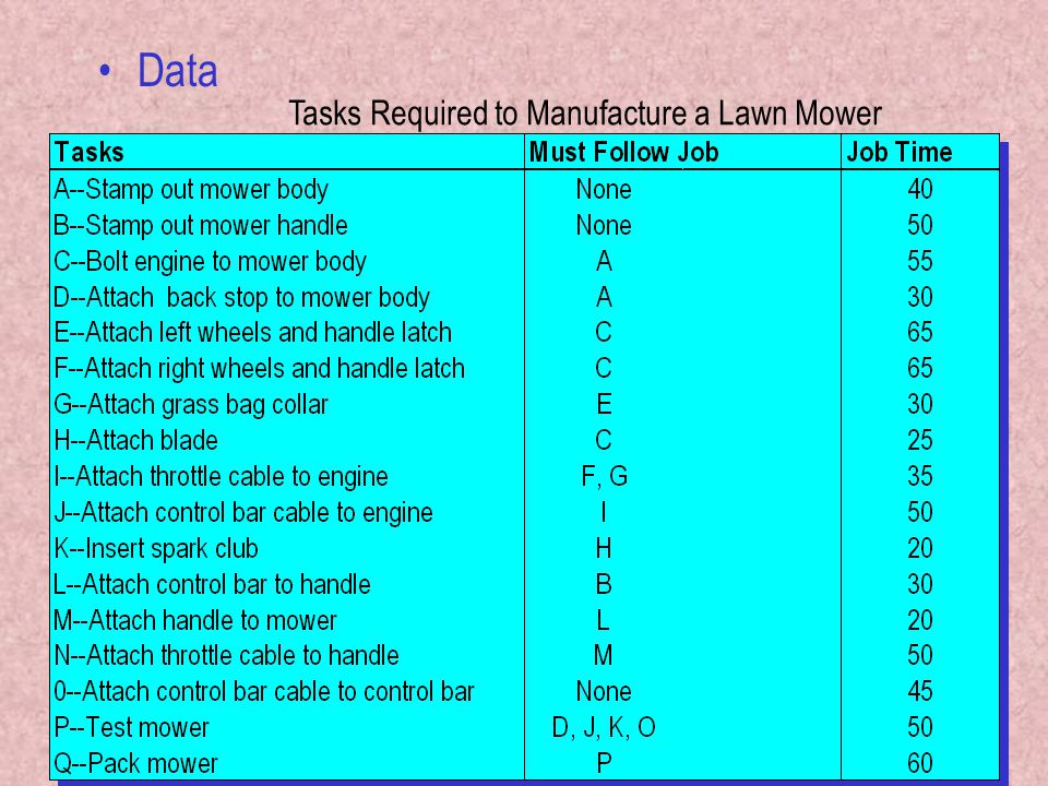 103 Data Tasks Required to Manufacture a Lawn Mower