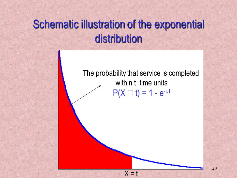 20 Schematic illustration of the exponential distribution The probability that service is completed within t time units P(X  t) = 1 - e -  t X = t