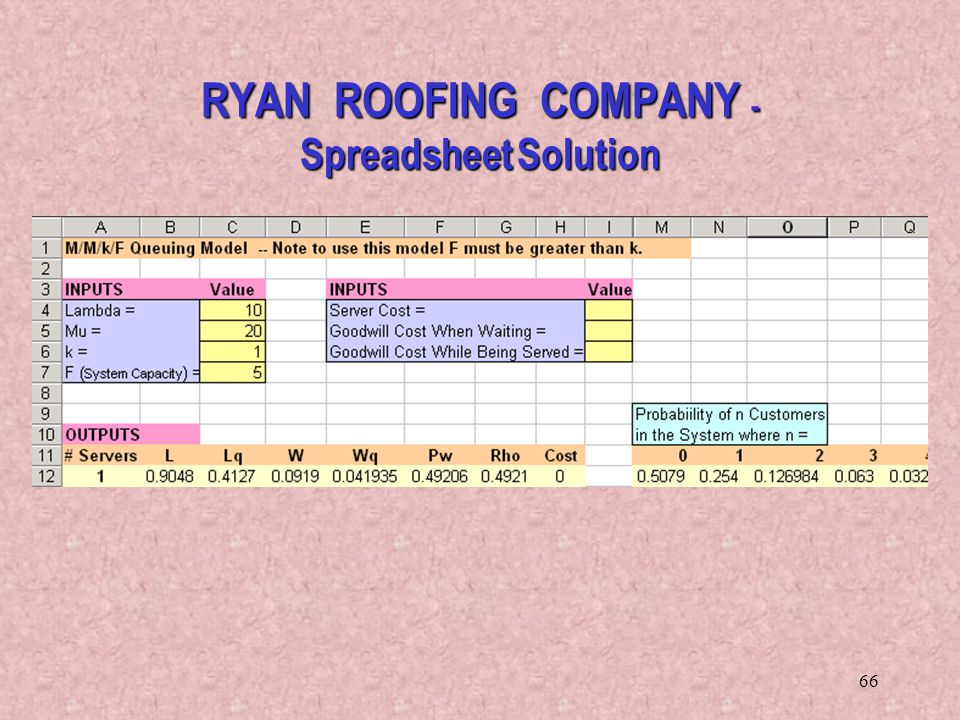 66 RYAN ROOFING COMPANY - Spreadsheet Solution