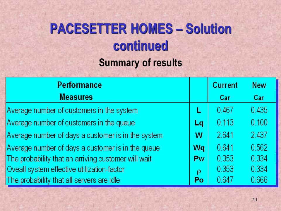 70 Summary of results PACESETTER HOMES – Solution continued