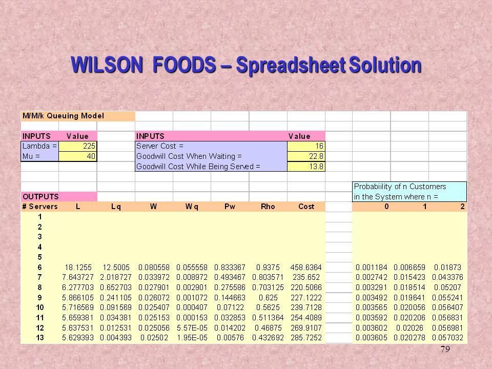 79 WILSON FOODS – Spreadsheet Solution