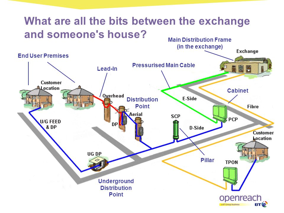 What are all the bits between the exchange and someone's house? End User Premises Distribution Point Lead-In Main Distribution Frame (in the exchange)