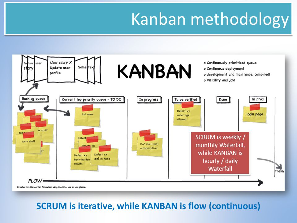 Kanban methodology SCRUM is iterative, while KANBAN is flow (continuous) SCRUM is weekly / monthly Waterfall, while KANBAN is hourly / daily Waterfall