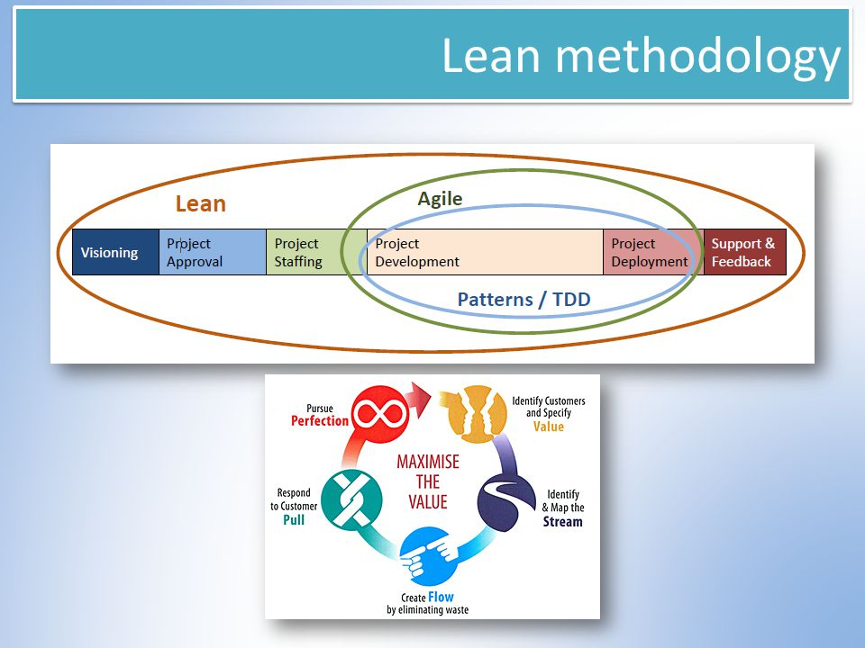 Lean methodology