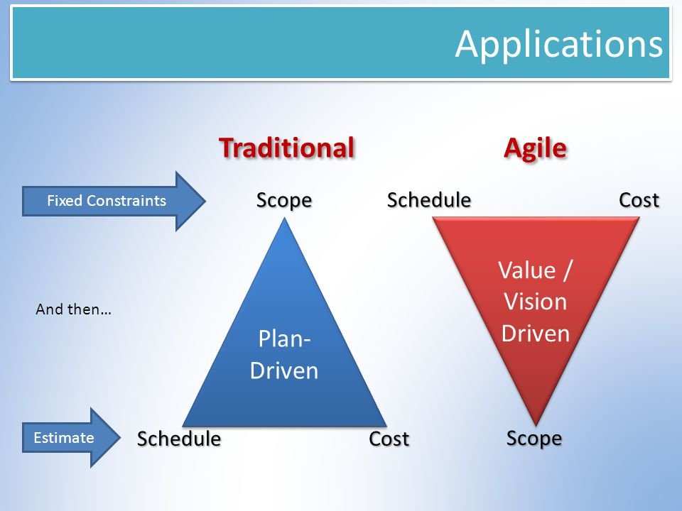 Applications Value / Vision Driven Estimate Fixed Constraints And then… Plan- Driven Scope ScheduleCost Scope ScheduleCost