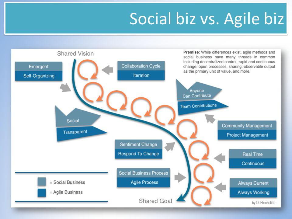 Social biz vs. Agile biz