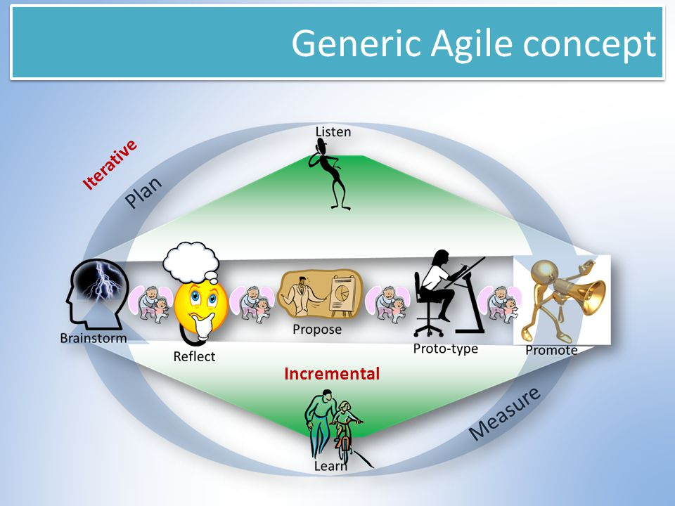Generic Agile concept Development and delivery:  Iterative  Incremental Requirements and solutions:  Evolve through collaboration between self- organizing, cross-functional teams Others:  Adaptive planning  Rapid and flexible response to change