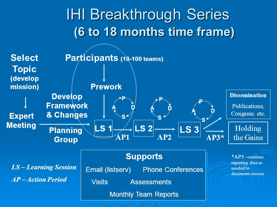 IHI Breakthrough Series (6 to 18 months time frame) Select Topic (develop mission) Planning Group Develop Framework & Changes Participants (10-100 teams) Prework LS 1 P S AD P S AD LS 3 LS 2 Supports Email (listserv) Phone Conferences Visits Assessments Monthly Team Reports Dissemination Publications, Congress.