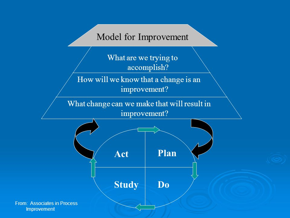 Plan, Do, Study, Act  Plan – who, what, when, where  Do – implement change, collect data  Study – analyze results – if test was successful, then Act, if not, then Plan again  Act – Implement on a broad scale and move to next cycle