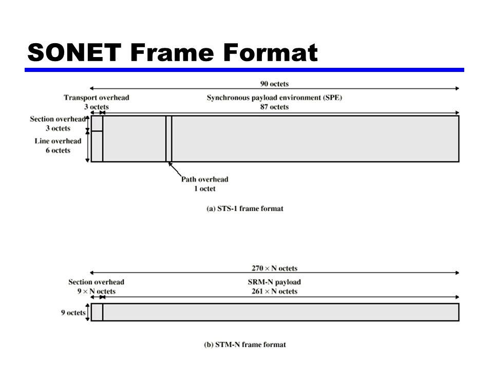 SONET Frame Format