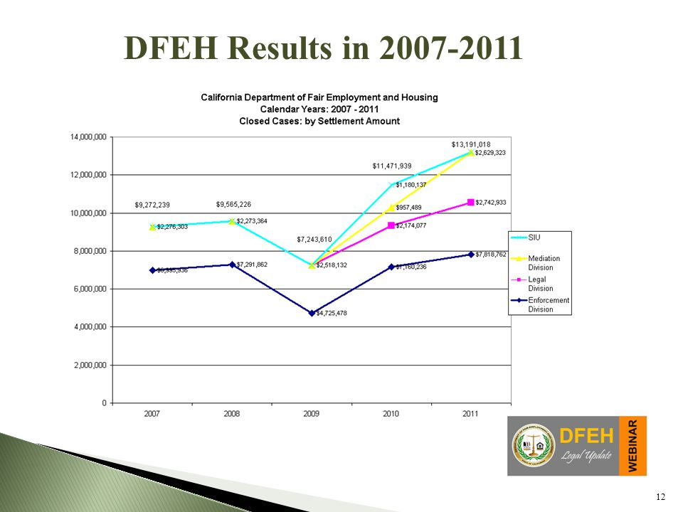 12 DFEH Results in 2007-2011