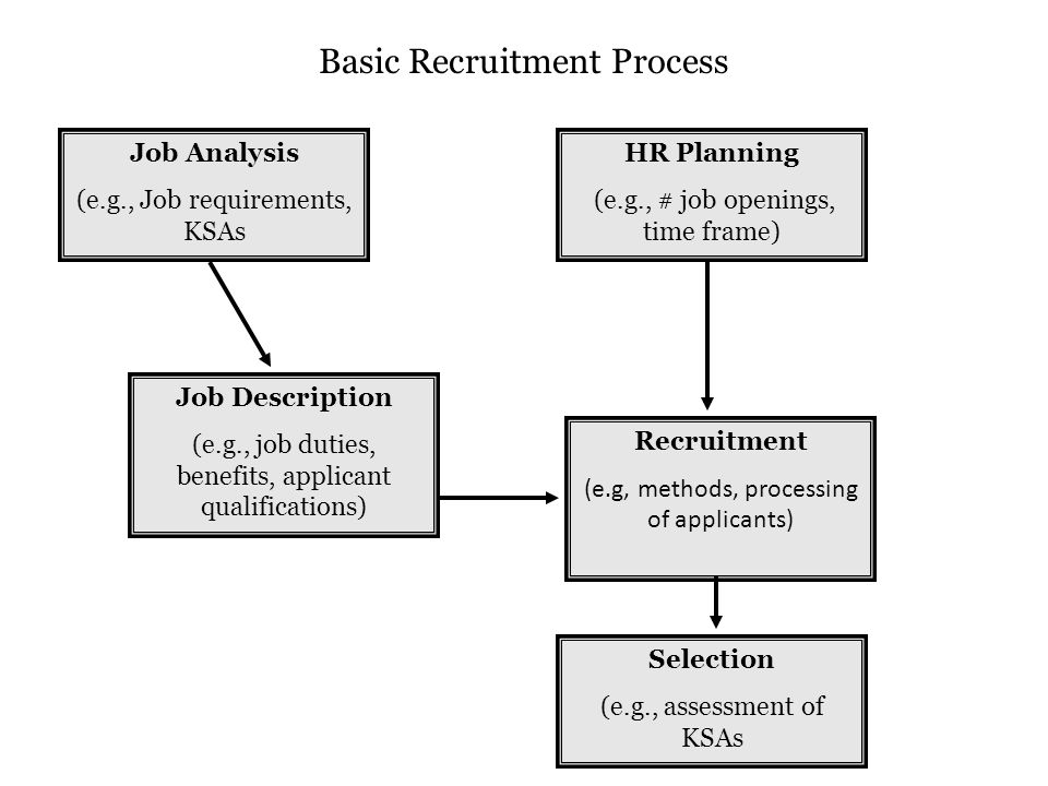 Job Analysis (e.g., Job requirements, KSAs HR Planning (e.g., # job openings, time frame) Job Description (e.g., job duties, benefits, applicant qualifications) Recruitment (e.g, methods, processing of applicants) Selection (e.g., assessment of KSAs Basic Recruitment Process