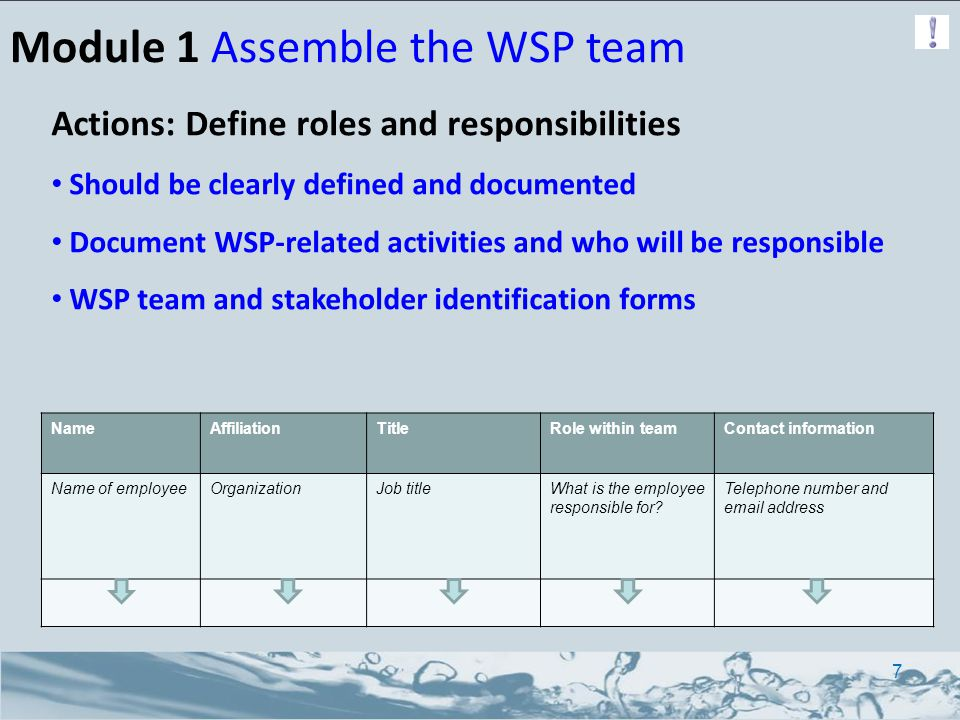 Module 1 Assemble the WSP team Actions: Define roles and responsibilities Should be clearly defined and documented Document WSP-related activities and