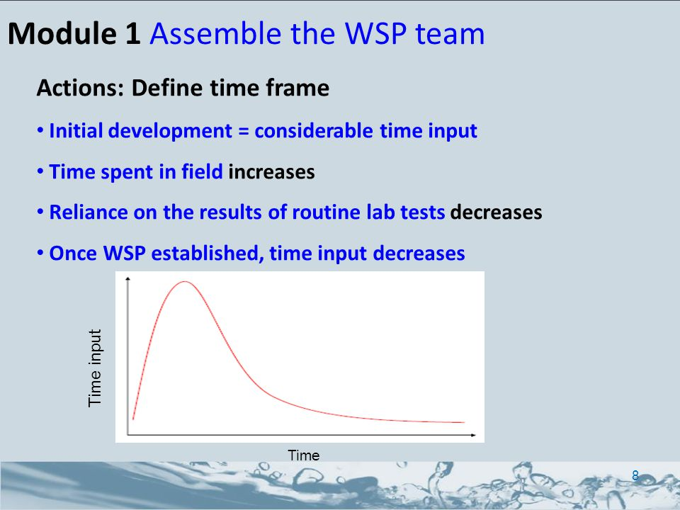 Module 1 Assemble the WSP team Actions: Define time frame Initial development = considerable time input Time spent in field increases Reliance on the results of routine lab tests decreases Once WSP established, time input decreases Time Time input 8