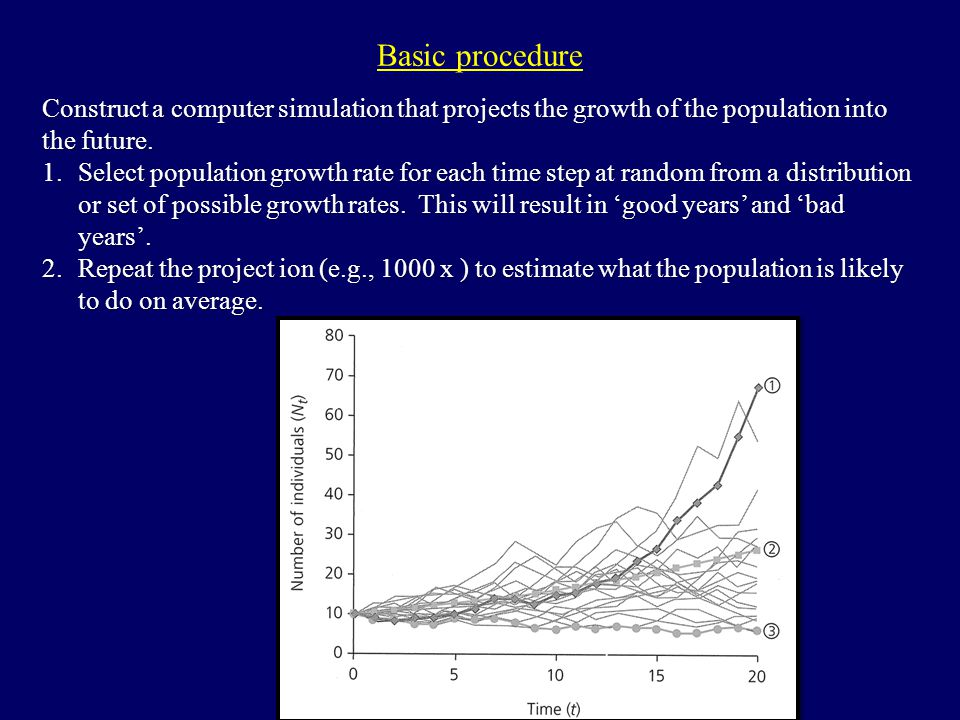 Basic procedure Construct a computer simulation that projects the growth of the population into the future. 1.Select population growth rate for each t