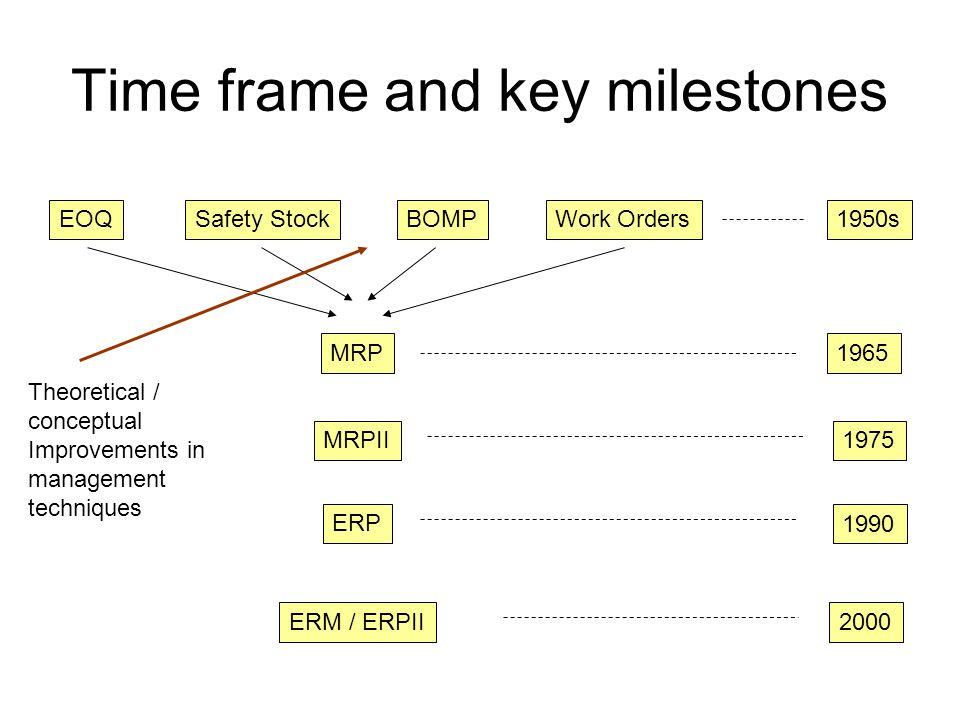 Time frame and key milestones EOQSafety StockBOMPWork Orders MRP MRPII ERP ERM / ERPII 1950s 1965 1975 1990 2000 Computing power enables completely integrated manufacturing solution