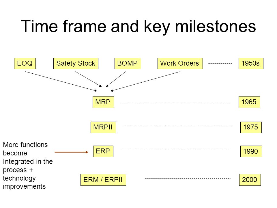 Time frame and key milestones EOQSafety StockBOMPWork Orders MRP MRPII ERP ERM / ERPII 1950s 1965 1975 1990 2000 More functions become Integrated in the process to add up to complete business solution