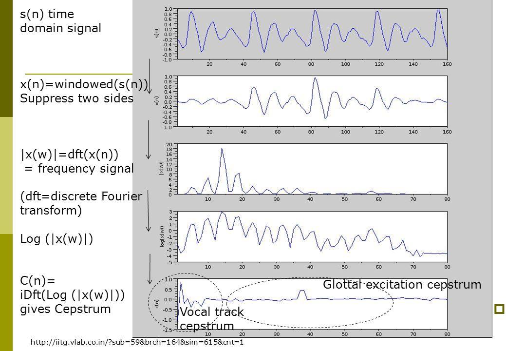 Audio signal processing Ch2., v.4d241  http://iitg.vlab.co.in/?sub=59&brch=164&sim=615&cnt=1 Glottal excitation cepstrum Vocal track cepstrum s(n) ti