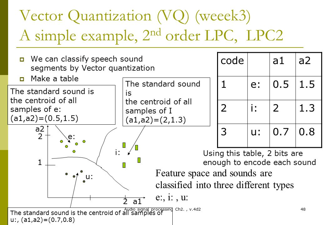 Audio signal processing Ch2., v.4d248 Vector Quantization (VQ) (weeek3) A simple example, 2 nd order LPC, LPC2  We can classify speech sound segments