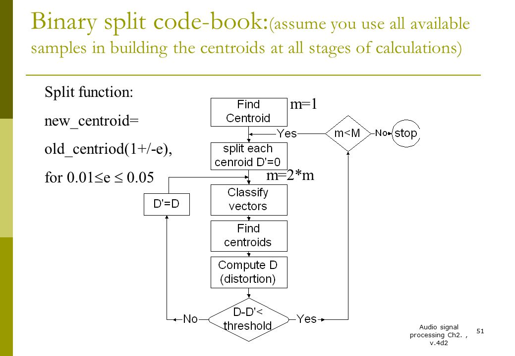 Audio signal processing Ch2., v.4d2 51 Binary split code-book: (assume you use all available samples in building the centroids at all stages of calcul