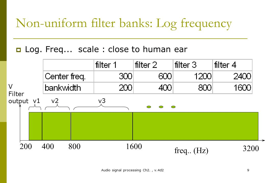 Audio signal processing Ch2., v.4d29 Non-uniform filter banks: Log frequency  Log. Freq... scale : close to human ear 2004008001600 3200 freq.. (Hz)