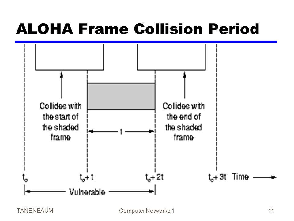 TANENBAUMComputer Networks 111 ALOHA Frame Collision Period