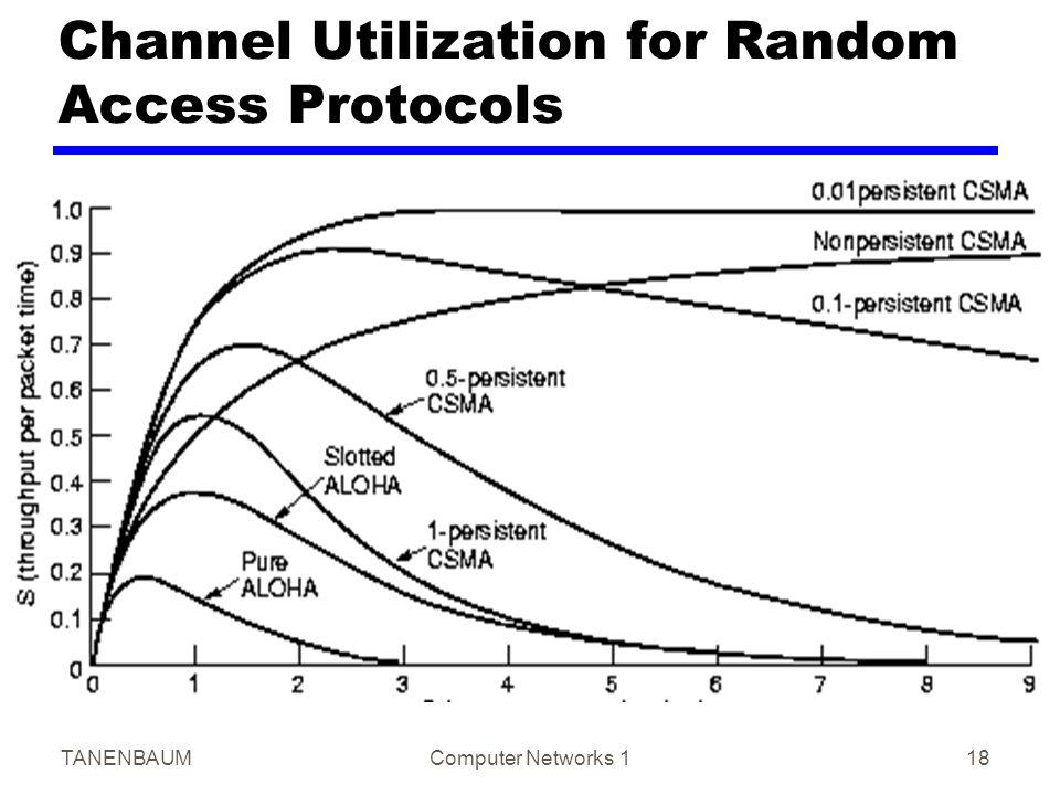 TANENBAUMComputer Networks 118 Channel Utilization for Random Access Protocols