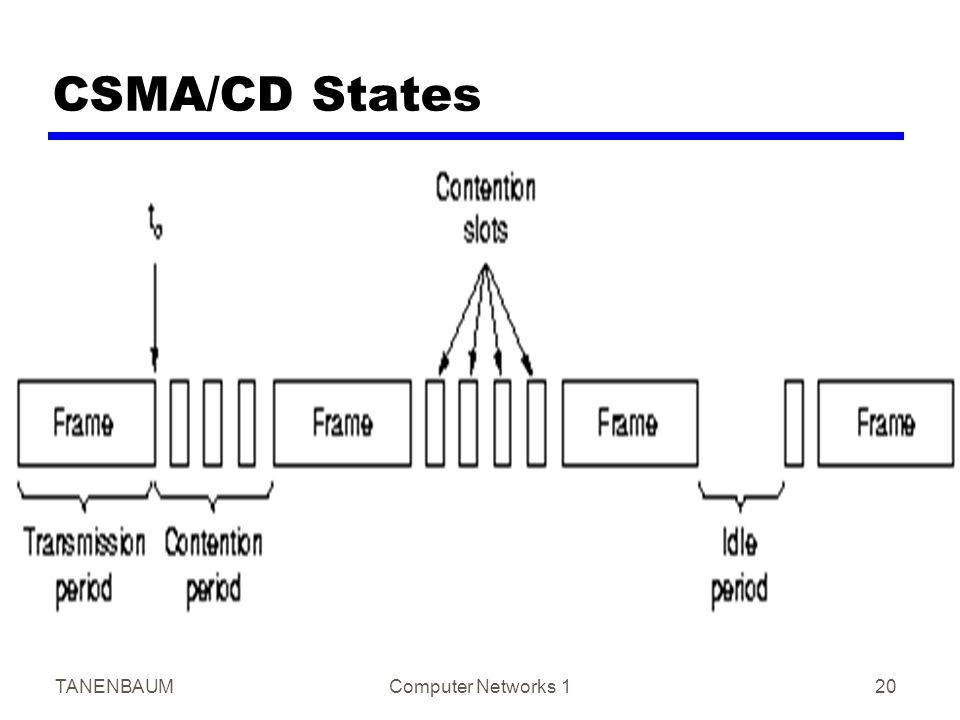 TANENBAUMComputer Networks 120 CSMA/CD States
