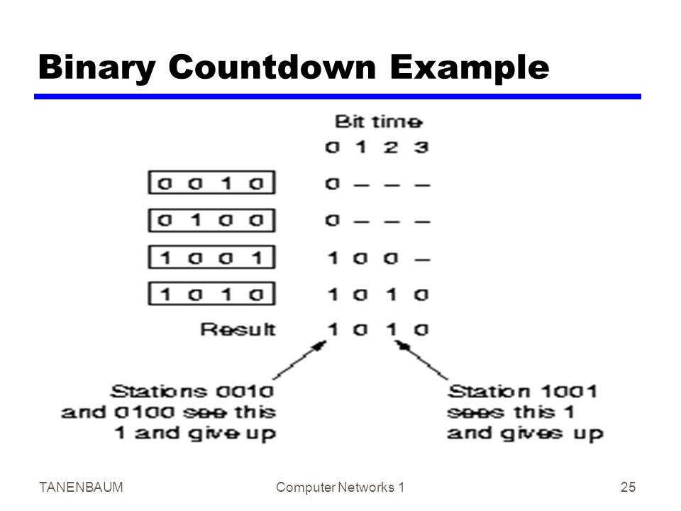 TANENBAUMComputer Networks 125 Binary Countdown Example