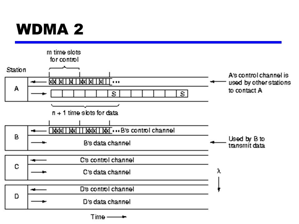 TANENBAUMComputer Networks 127 WDMA 2
