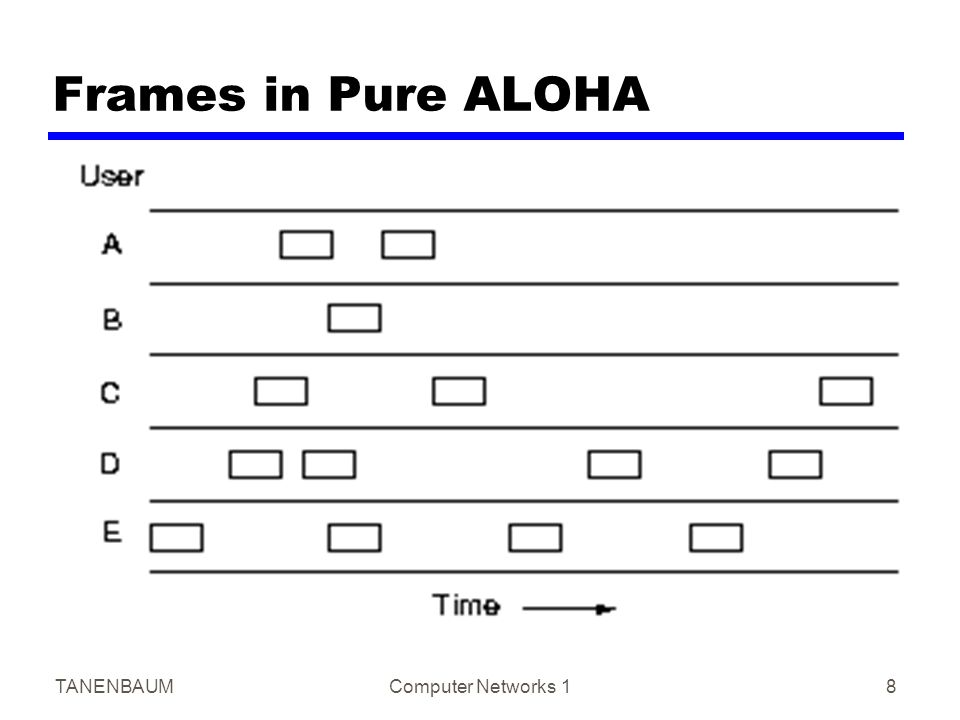 TANENBAUMComputer Networks 18 Frames in Pure ALOHA