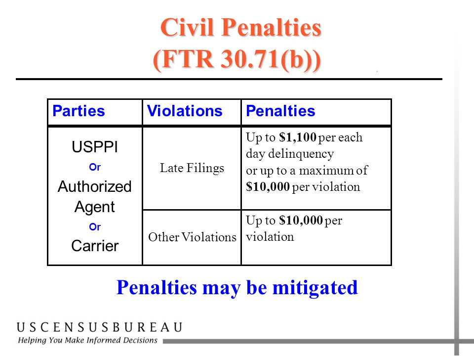 USPPI Or Authorized Agent Or Carrier Penalties may be mitigated Civil Penalties (FTR 30.71(b)) Up to $10,000 per violation Other Violations Late Filin
