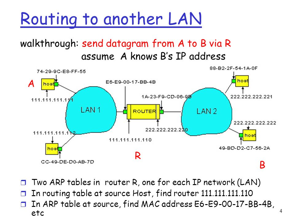 4 Routing to another LAN walkthrough: send datagram from A to B via R assume A knows B's IP address r Two ARP tables in router R, one for each IP network (LAN) r In routing table at source Host, find router 111.111.111.110 r In ARP table at source, find MAC address E6-E9-00-17-BB-4B, etc A R B
