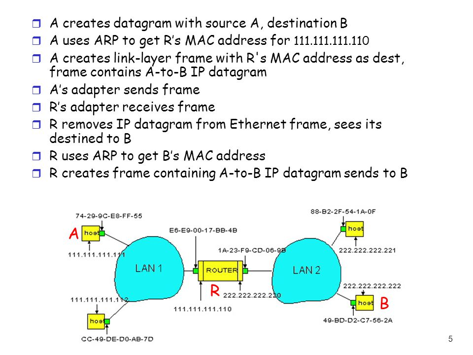 5 r A creates datagram with source A, destination B r A uses ARP to get R's MAC address for 111.111.111.110 r A creates link-layer frame with R s MAC address as dest, frame contains A-to-B IP datagram r A's adapter sends frame r R's adapter receives frame r R removes IP datagram from Ethernet frame, sees its destined to B r R uses ARP to get B's MAC address r R creates frame containing A-to-B IP datagram sends to B A R B