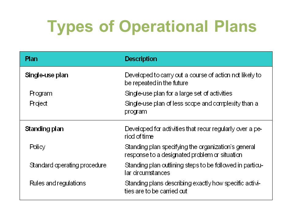 Types of Operational Plans