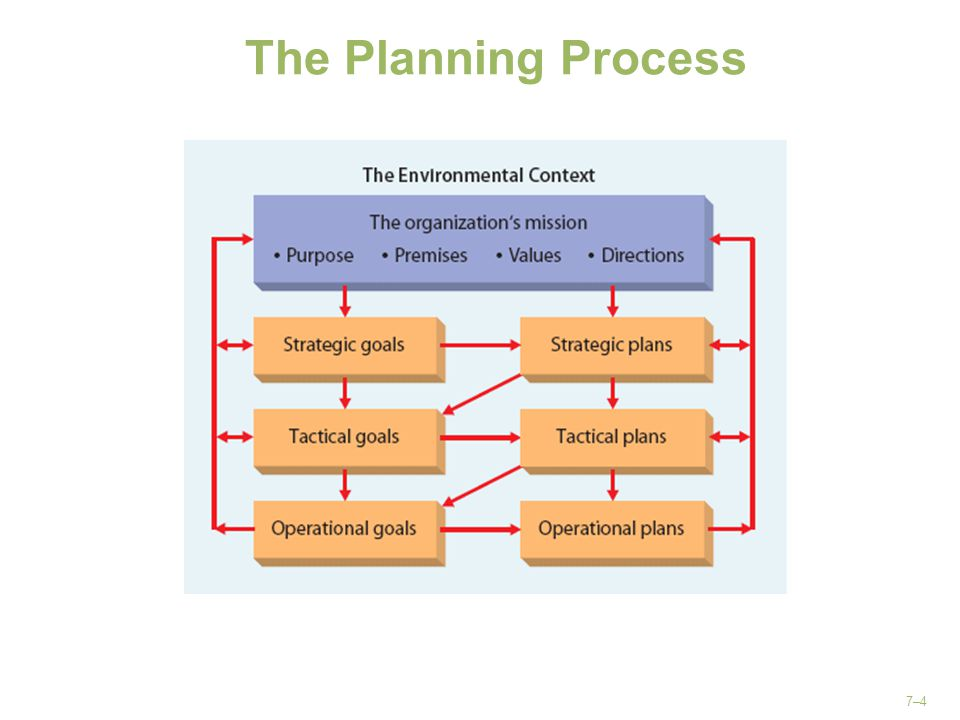 The planning process takes place within an environmental context.