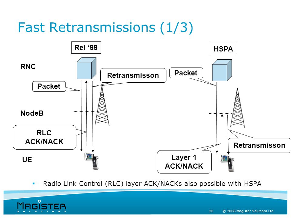 20 © 2008 Magister Solutions Ltd Fast Retransmissions (1/3)  Radio Link Control (RLC) layer ACK/NACKs also possible with HSPA Packet RLC ACK/NACK Retransmisson Packet Layer 1 ACK/NACK Retransmisson Rel '99 HSPA RNC NodeB UE