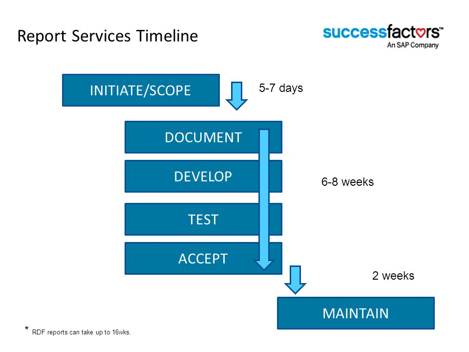 Report Services Timeline * RDF reports can take up to 16wks.