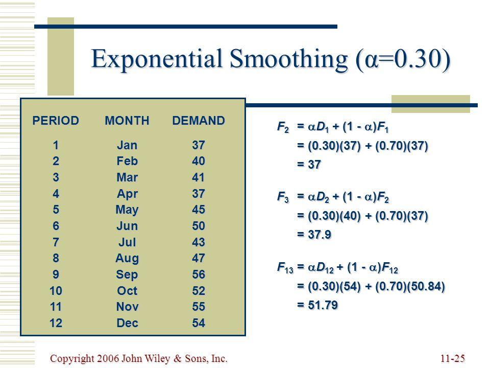 Copyright 2006 John Wiley & Sons, Inc.11-25 F 2 =  D 1 + (1 -  )F 1 = (0.30)(37) + (0.70)(37) = 37 F 3 =  D 2 + (1 -  )F 2 = (0.30)(40) + (0.70)(37) = 37.9 F 13 =  D 12 + (1 -  )F 12 = (0.30)(54) + (0.70)(50.84) = 51.79 Exponential Smoothing (α=0.30) PERIODMONTHDEMAND 1Jan37 2Feb40 3Mar41 4Apr37 5May 45 6Jun50 7Jul 43 8Aug 47 9Sep 56 10Oct52 11Nov55 12Dec 54
