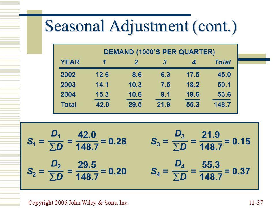 Copyright 2006 John Wiley & Sons, Inc.11-37 Seasonal Adjustment (cont.) 2002 12.68.66.317.545.0 2003 14.110.37.518.250.1 2004 15.310.68.119.653.6 Total 42.029.521.955.3148.7 DEMAND (1000'S PER QUARTER) YEAR1234Total S 1 = = = 0.28 D1D1DDD1D1DD 42.0148.7 S 2 = = = 0.20 D2D2DDD2D2DD 29.5148.7 S 4 = = = 0.37 D4D4DDD4D4DD 55.3148.7 S 3 = = = 0.15 D3D3DDD3D3DD 21.9148.7