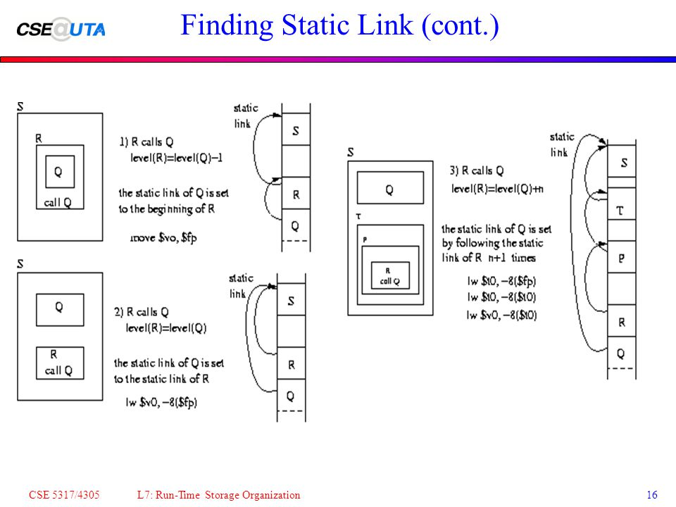 CSE 5317/4305 L7: Run-Time Storage Organization16 Finding Static Link (cont.)