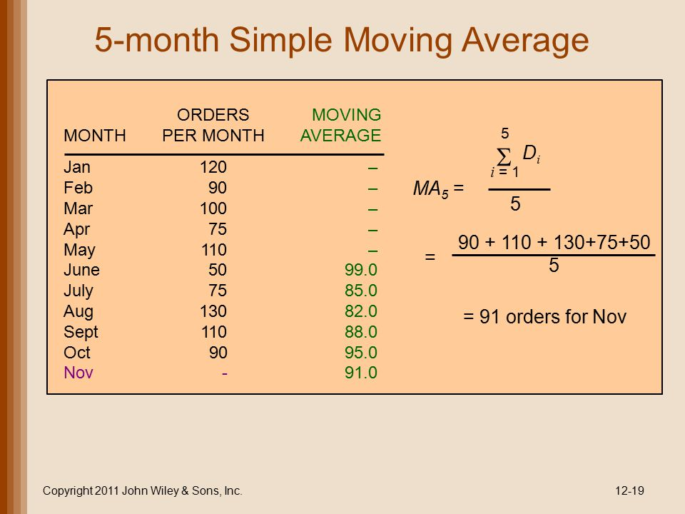 5-month Simple Moving Average Copyright 2011 John Wiley & Sons, Inc.12-19 MA 5 = 5 i = 1  DiDi 5 = 90 + 110 + 130+75+50 5 = 91 orders for Nov Jan120