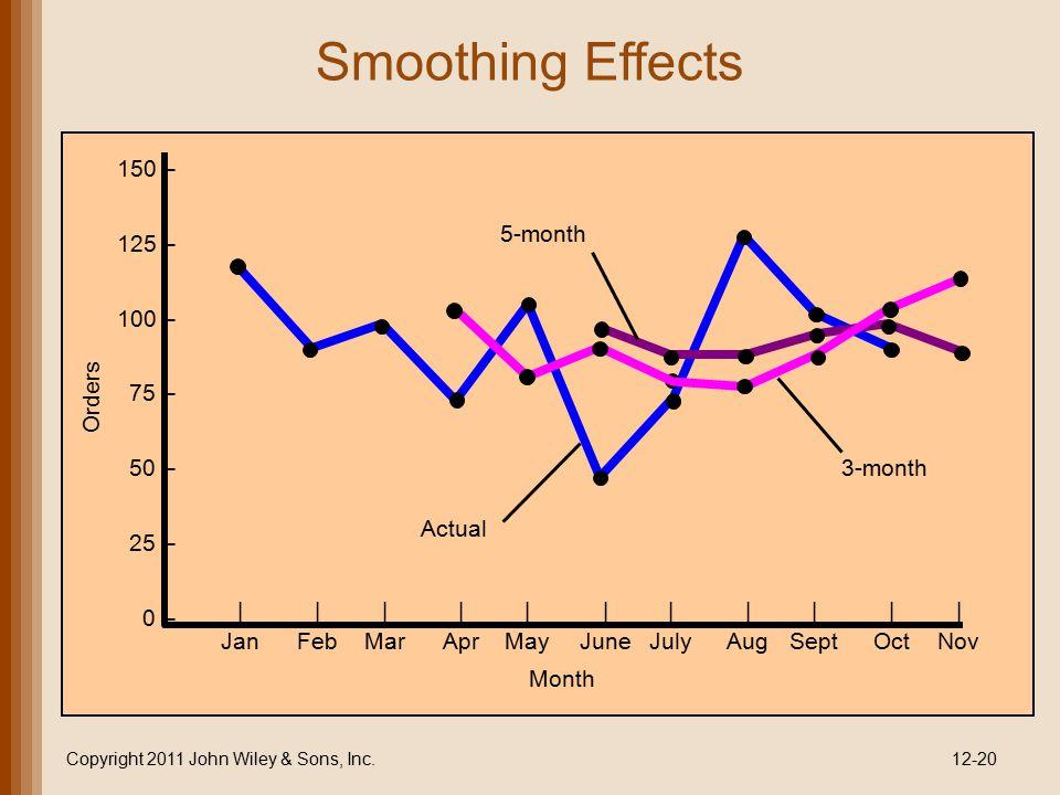 Smoothing Effects Copyright 2011 John Wiley & Sons, Inc.12-20 150 – 125 – 100 – 75 – 50 – 25 – 0 – ||||||||||| JanFebMarAprMayJuneJulyAugSeptOctNov Ac