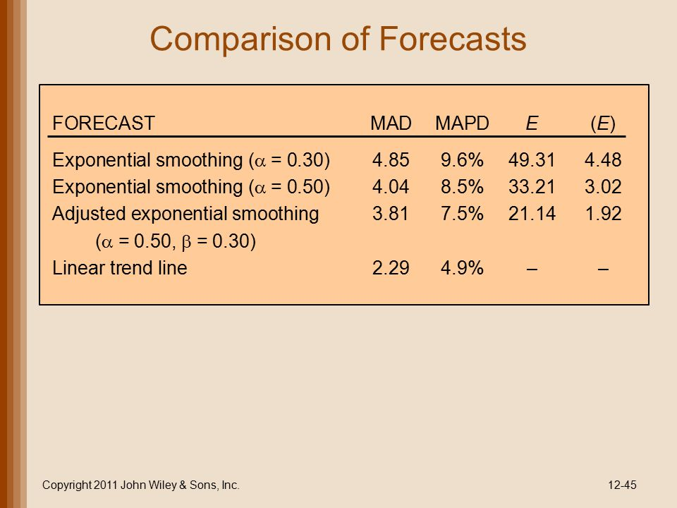 Comparison of Forecasts Copyright 2011 John Wiley & Sons, Inc.12-45 FORECASTMADMAPDE(E) Exponential smoothing (  = 0.30)4.859.6%49.314.48 Exponentia