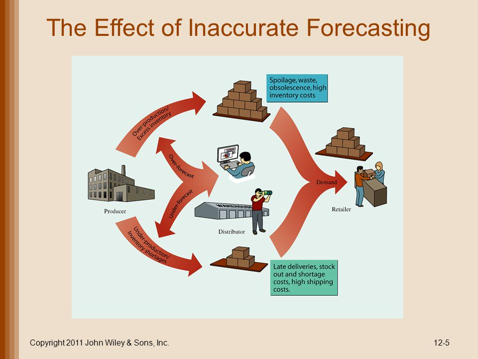 The Effect of Inaccurate Forecasting Copyright 2011 John Wiley & Sons, Inc.12-5