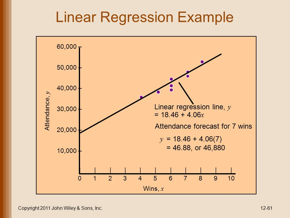 Linear Regression Example Copyright 2011 John Wiley & Sons, Inc.12-61 ||||||||||| 012345678910 60,000 – 50,000 – 40,000 – 30,000 – 20,000 – 10,000 – L